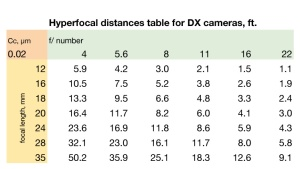 Wallet sized hyperfocal distances table