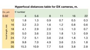 Hyperfocal distances table - wallet sized -for DX cameras, m