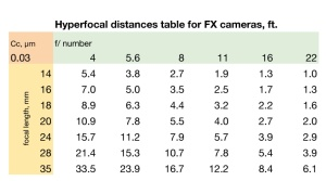Hyperfocal distances table - wallet sized -for FX cameras, ft