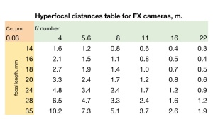 Hyperfocal distances table - wallet sized -for FX cameras, m